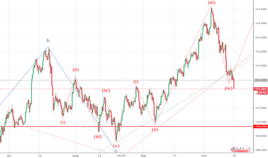 USDJPY: USD/JPY: wave analysis