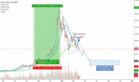 BTCUSD: Death cross incoming ?