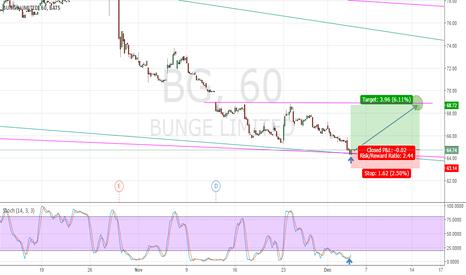 BG: 60 Minute probability