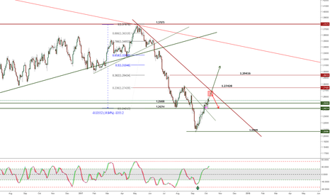 USDCAD: UCDCAD might forming a head and shoulder bottom