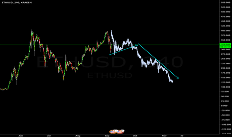 ETHUSD: ETH looking for shorting possibility C wave
