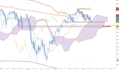 SPX500: Short /ES through support at 2033 to 2013