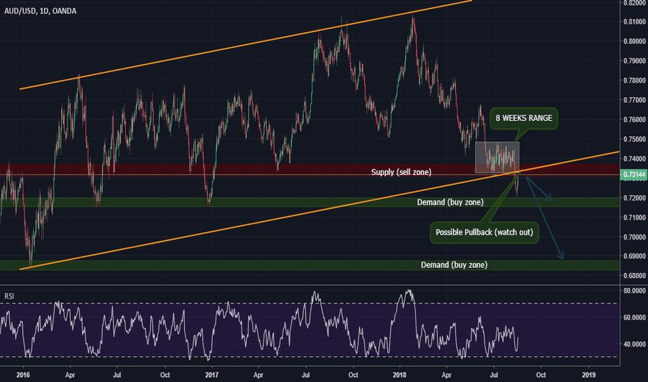 AUDUSD: AUD USD - Short Opportunity Pullback - 1D, Sell