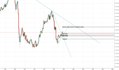 GBPJPY: Monthly Chart analysis for Buy Setup