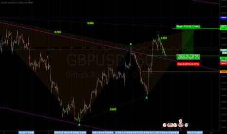GBPUSD: POSSIBLE HARMONIC PATTERN