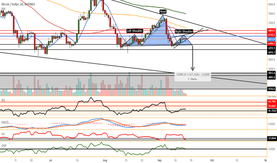 BTCUSD: BTC/USD possible head and shoulders Huracan