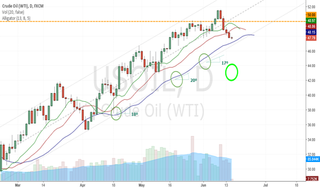 USOIL: Alligator