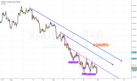 XAUUSD: Maybe a head & shoulders in Gold