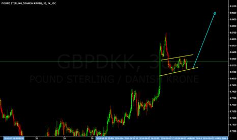 GBPDKK: GBPDKK