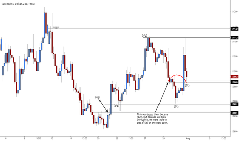 EURUSD: See what had happened was....