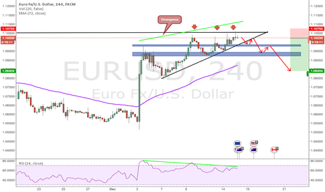 EURUSD:  Possible drop in EURUSD!!