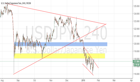 USDJPY: USD/JPY Long to Short Swing Trade