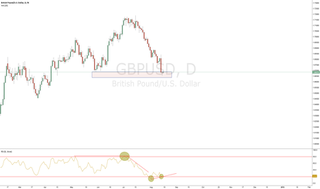 GBPUSD: Divergnce !!