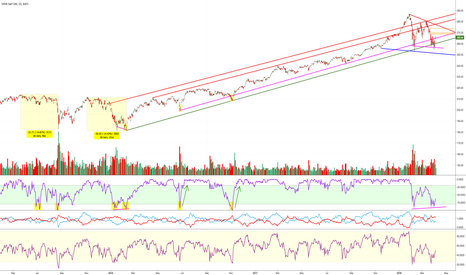 SPY: Positive Divergence on the %R for SPY