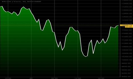 BTCEUR: Bitcoin/Euro