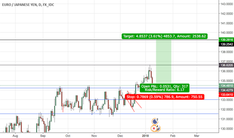 EURJPY: EUR/JPY Daily time frame