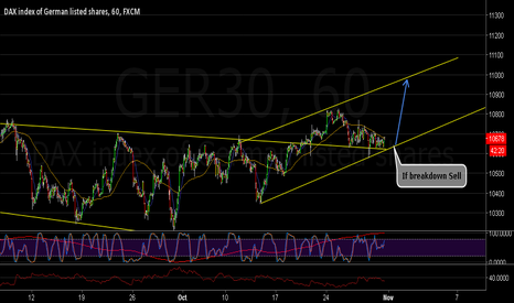 GER30: Long from Resistance