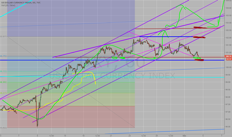 DXY: 100.66 level seems to be a hard support. Update of previous TI.