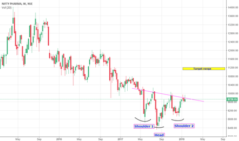 CNXPHARMA: CNX Pharma Mid term view from weekly chart
