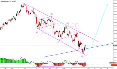 GBPJPY: GBPJPY a huge long is coming