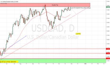 USDCAD: Awaiting Price Action