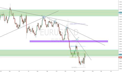 EURUSD: EURUSD must fall