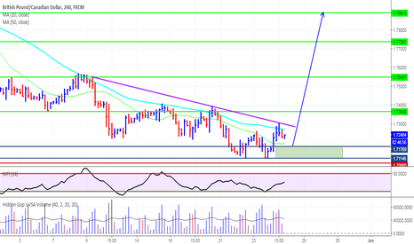 GBPCAD: GBPCAD ready to rally