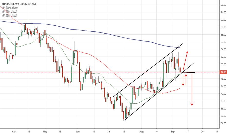 BHEL: market is in channel...