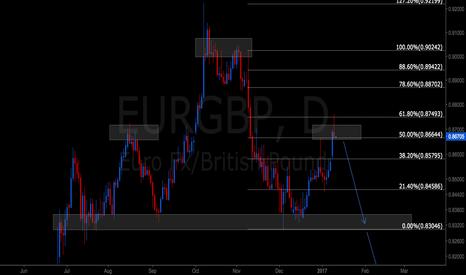 EURGBP: EURGBP Libra Pattern