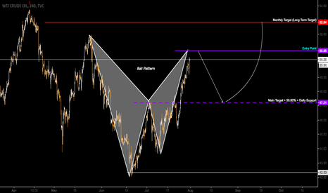USOIL: US OIL          Bat Pattern formation before going up