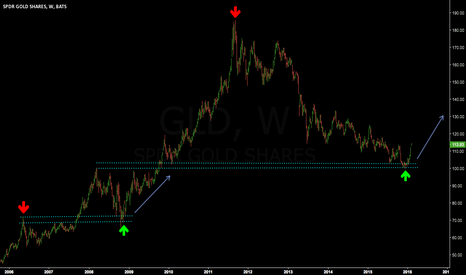 GLD: Gold's Bucking Backtest