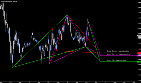 EURCAD: EUR.CAD - Bullish Gartley, Bat & Cypher