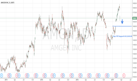 AMGN: Where Do Investors Buy? $AMGN Crushed On Drug Data And Cost