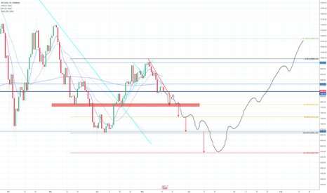 BTCUSD: Want to know where bitcoin is HEADED?