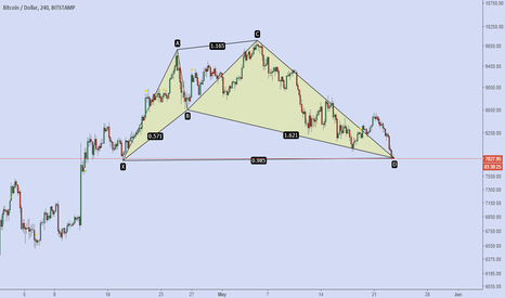 BTCUSD: btc shark pattern