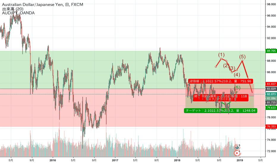 AUDJPY: AUD/JPY 豪ドル/円 は堅調に推移