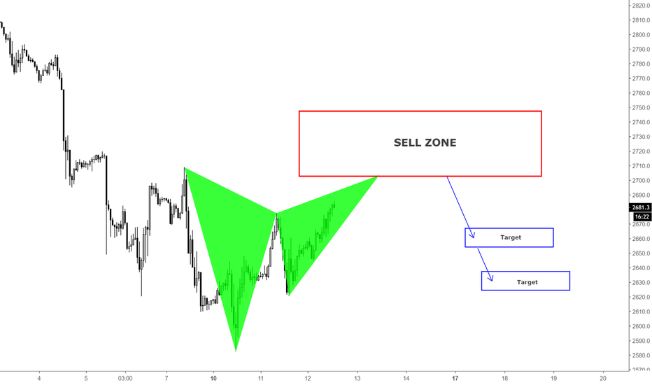 SPX500USD: SP500 / SHORT OPPORTUNITY / H1
