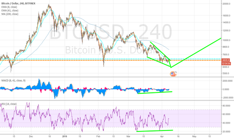 BTCUSD: Waiting for that last capitulation.