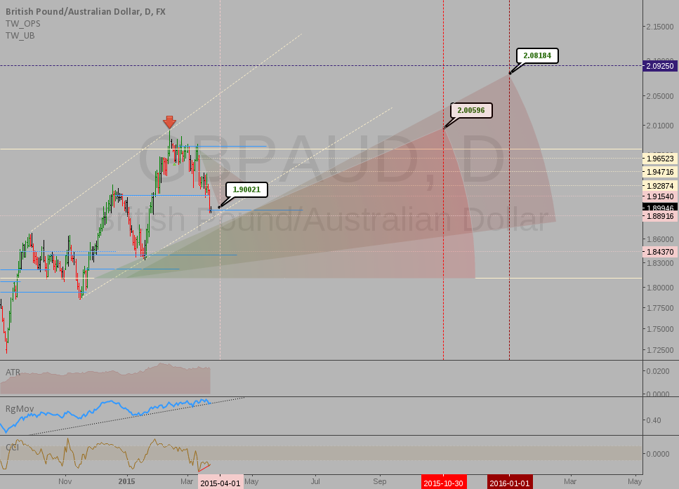 GBPAUD: Doves vs Hawks pt.2