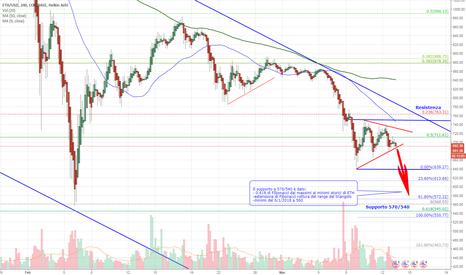 ETHUSD: ETH/USD a rischio ulteriore discesa