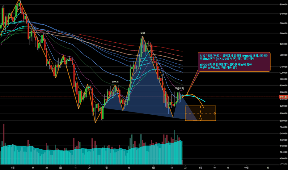 BTCUSDT: Head & Shoulders