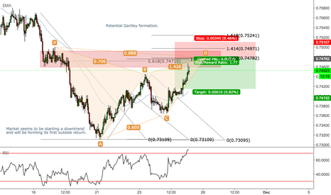 AUDUSD: AUDUSD - Potential Gartley