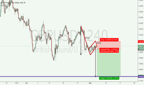 GBPUSD: GBPUSD Another Perspective