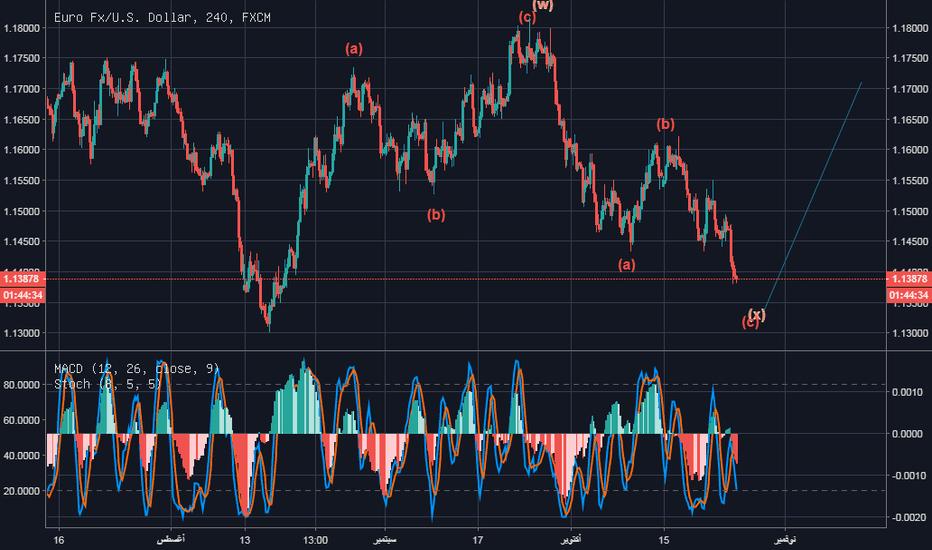 EURUSD: نظرة علي  اليورو دولار