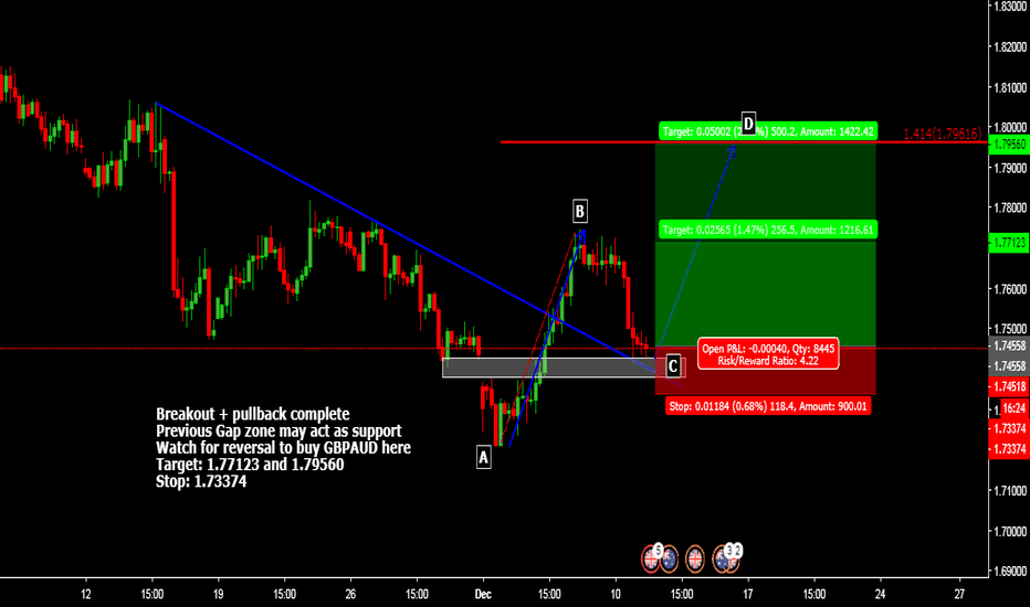 GBPAUD: Possible AB=CD last wave