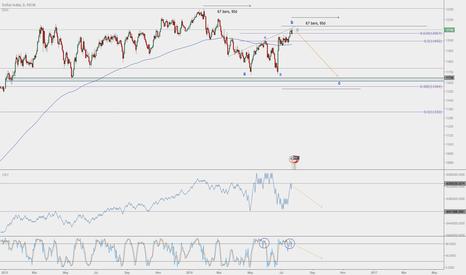 USDOLLAR: US Dollar Technical Analysis - Heading South of the Range