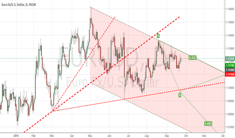 EURUSD: W40 Downtrend channel to be broken?