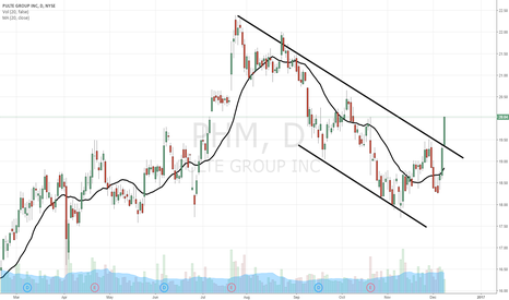 PHM: $PHM breakout rally