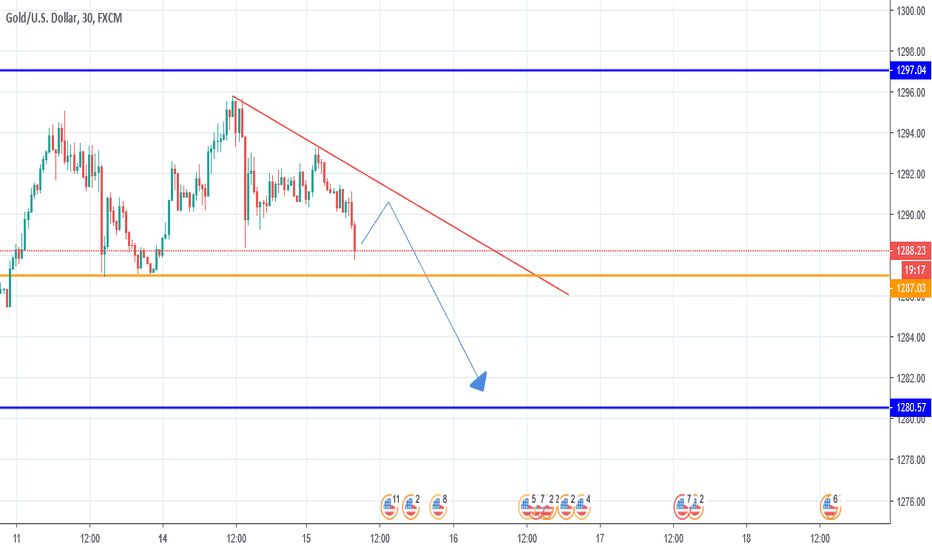 XAUUSD: GOLD, SELL on H4