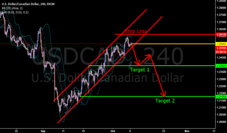USDCAD: USDCAD on Oct 09, 2017